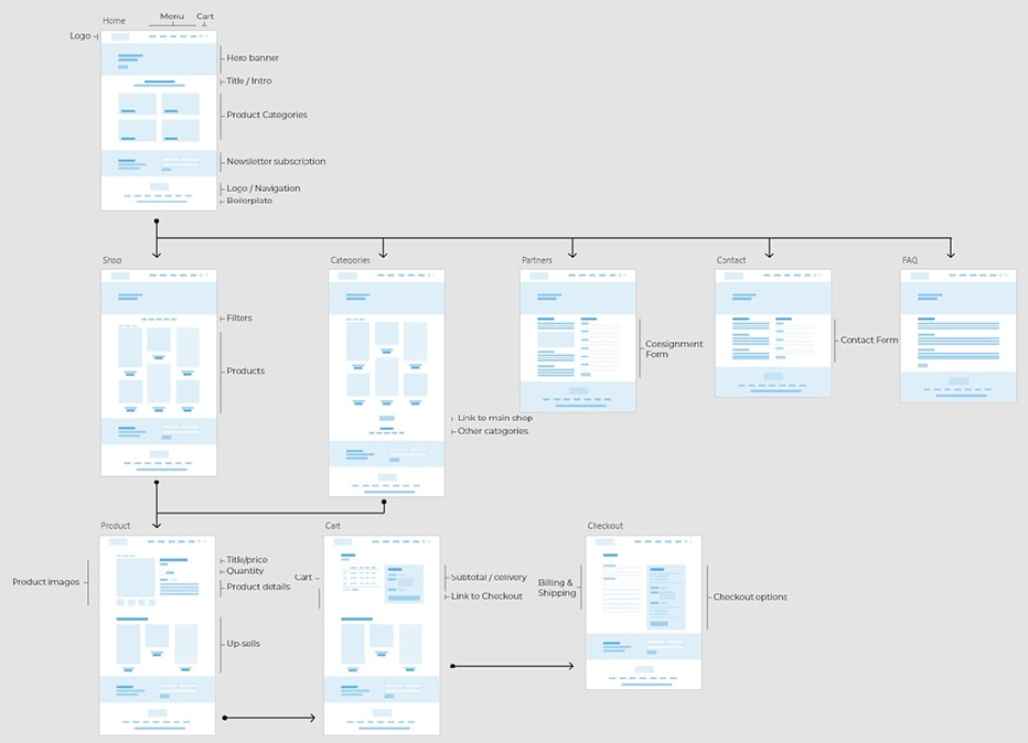 Sitemap and wireframes made in Adobe XD